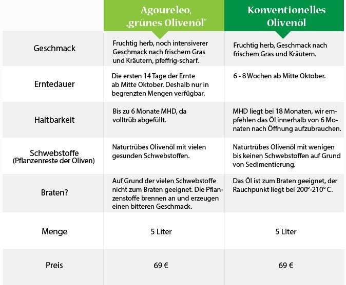 Agoureleo - grünes Olivenöl